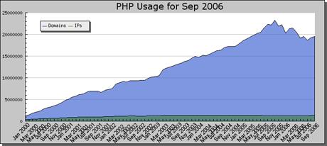Statystyki php 2006-09